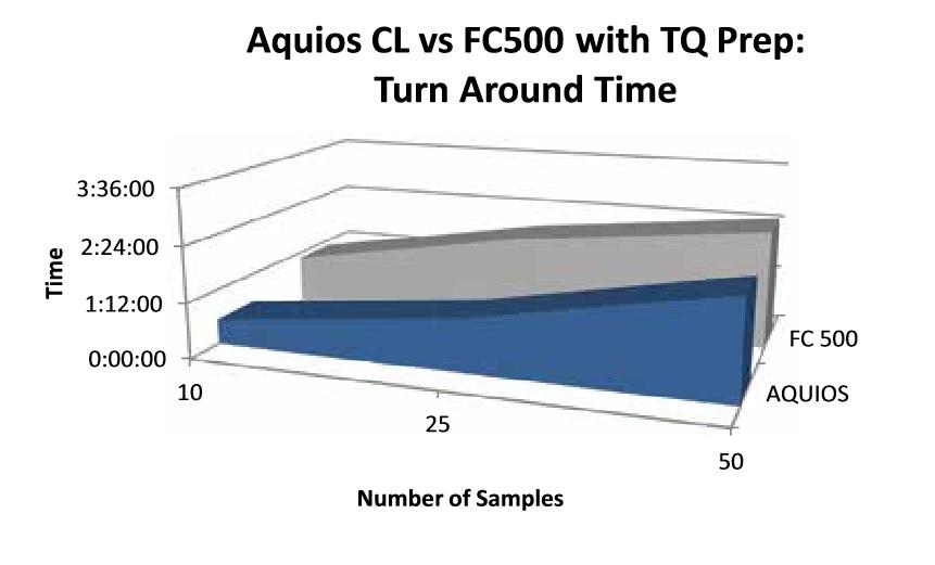 FLOWC-HIV AQUIOS LHSC fig 5 - Section Seven