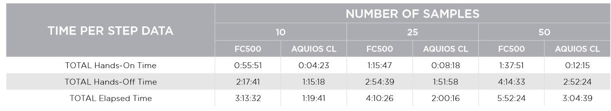 FLOWC-HIV AQUIOS LHSC table 1 - Section Seven