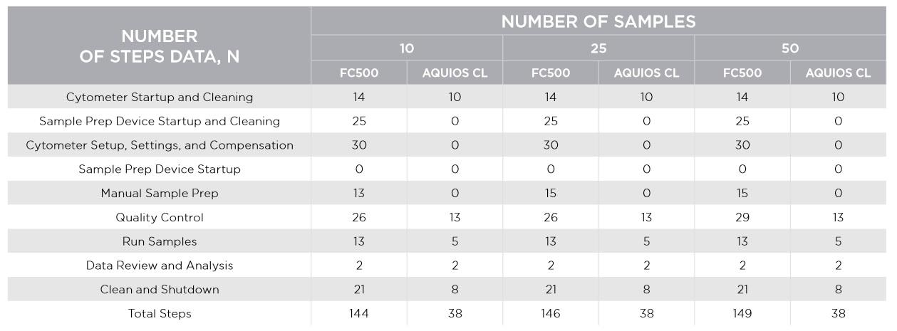 FLOWC-HIV AQUIOS LHSC table 2 - Section Seven