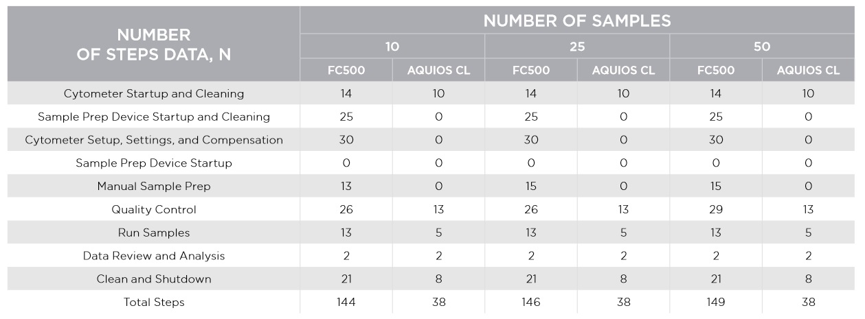 FLOWC-HIV AQUIOS LHSC table 2 - Section Seven