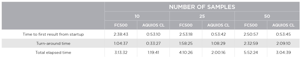 FLOWC-HIV AQUIOS LHSC table 3 - Section Seven