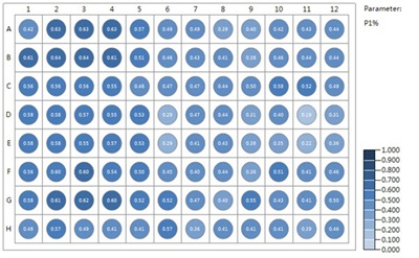 Single parameter heatmap displaying value