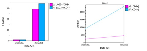 LAG3 Expression Analysis