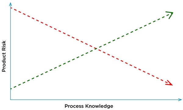 Multiparametric Approach to Quality by Design (QbD)