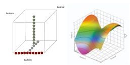 One factor at a time (OFAT, panel A) versus the multifactorial Design Of Experiment (DoE, panel B) better identifies efficient design space for QdB analysis..
