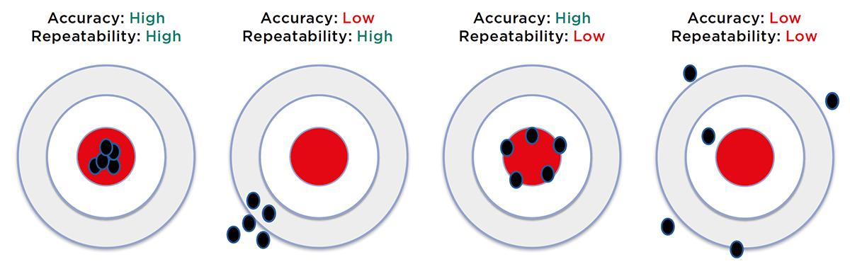 Repeatability versus accuracy