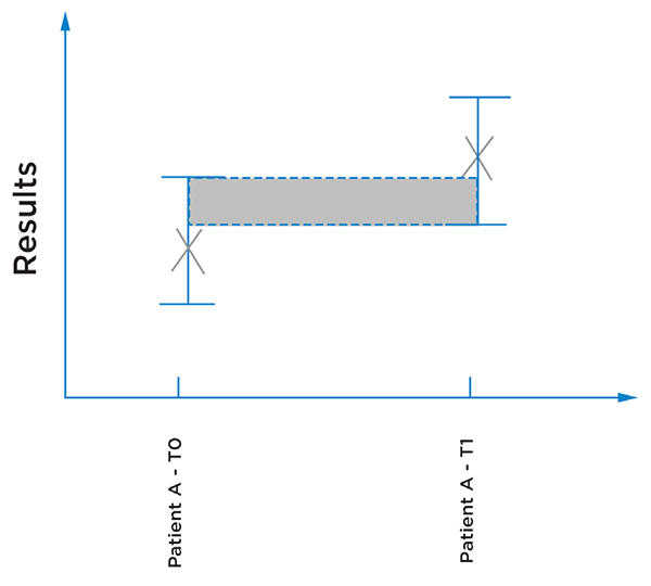 Illustration of a patient results from two different time points, the error bars illustrating the uncertainty of the results.