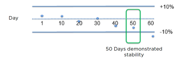Illustration of results of a reagent stability assessment across 60 days.