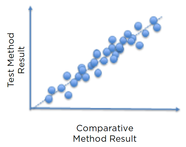 Illustration of a comparison plot showing concordance between a new method and the reference method it is validated against