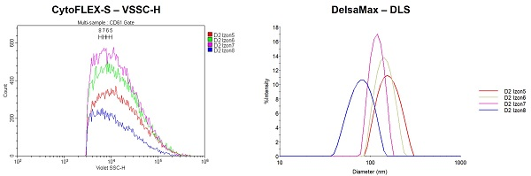 Analyses of Light Scatter vs. Size for Plasma EVs