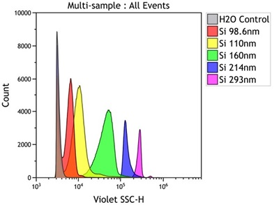 Reference Standards and Viruses: Silica
