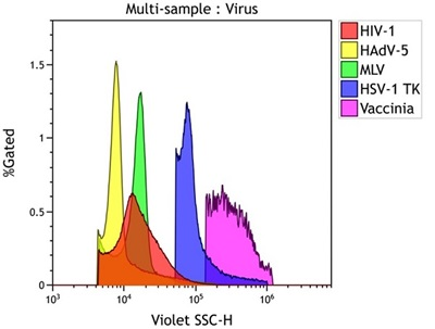Reference Standards and Viruses: Viruses