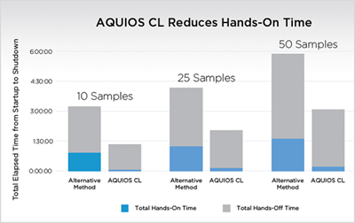 AQUIOS CL reduces hands on time