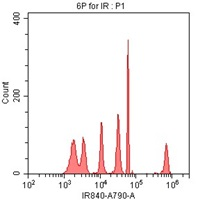 SPHERO Fluoroescent IR Flow Cytometry particle data using CytoFLEX 808 nm laser excitation and 840/20 nm bandpass filter