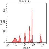 SPHERO Fluoroescent IR Flow Cytometry particle data using CytoFLEX 808 nm laser excitation and 885/40 nm bandpass filter