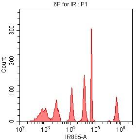 CytoFLEX 808nm 레이저 자극 및 885/40nm 대역 통과 필터를 사용한 SPHERO 형광 IR 유세포 분석 입자 데이터