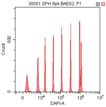 CytoFLEX 375nm 레이저 자극 및 450/45nm 대역 통과 필터를 사용한 Spherotech 8-피크 비드 데이터
