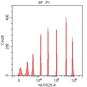 Spherotech 8-peak bead data using CytoFLEX 375 nm laser excitation and 525/40 nm bandpass filter