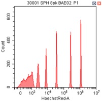 Spherotech 8-peak bead data using CytoFLEX 375 nm laser excitation and 675/30 nm bandpass filter