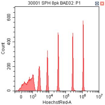Spherotech 8-peak bead data using CytoFLEX 375 nm laser excitation and 675/30 nm bandpass filter