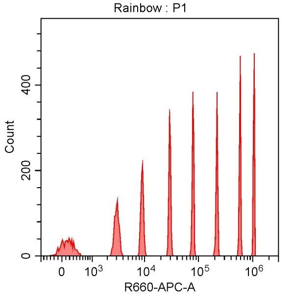 Spherotech 8-peak bead data using CytoFLEX 638 nm laser excitation and 660/10 nm bandpass filter