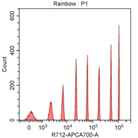 Spherotech 8-peak bead data using CytoFLEX 638 nm laser excitation and 712/25 nm bandpass filter