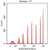 Spherotech 8-peak bead data using CytoFLEX 638 nm laser excitation and 763/43 nm bandpass filter