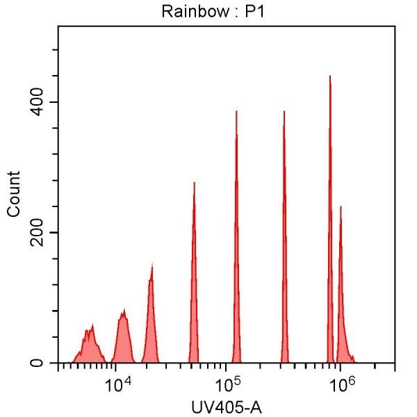 Spherotech 8-peak bead data using CytoFLEX 355 nm laser excitation and 405/30 nm bandpass filter