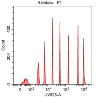Spherotech 8-peak bead data using CytoFLEX 355 nm laser excitation and 525/40 nm bandpass filter