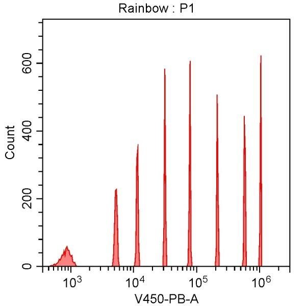 Spherotech 8-peak bead data using CytoFLEX 405 nm laser excitation and 450/45 nm bandpass filter