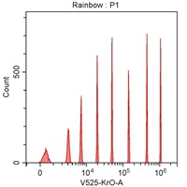 Spherotech 8-peak bead data using CytoFLEX 405 nm laser excitation and 525/40 nm bandpass filter