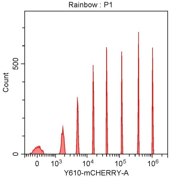 Spherotech 8-peak bead data using CytoFLEX 561 nm laser excitation and 610/20 nm bandpass filter