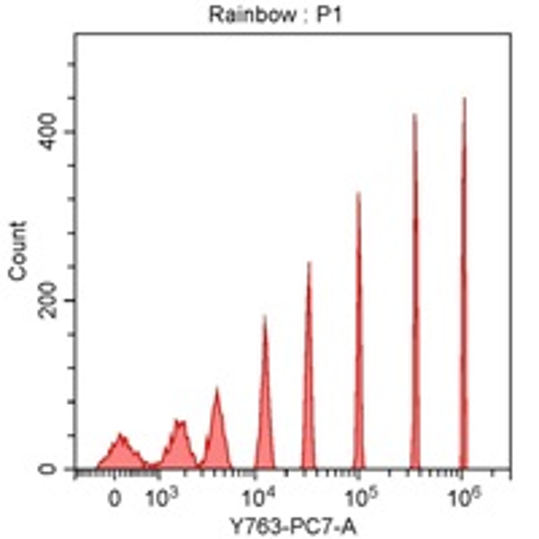 Spherotech 8-peak bead data using CytoFLEX 561 nm laser excitation and 763/43 nm bandpass filter