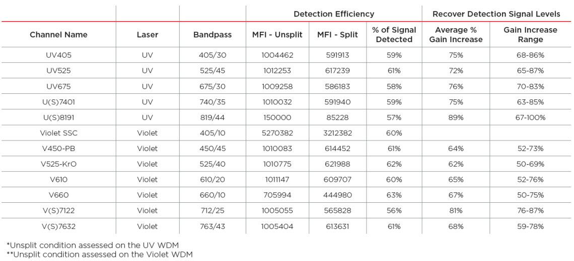 CytoFLEX LX WDM Beam Splitter Efficiency Testing Data