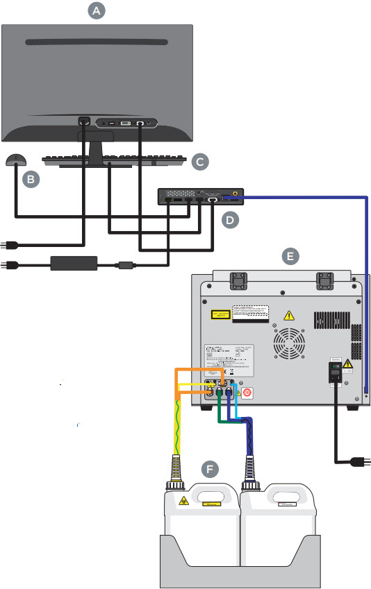 CytoFLEX Instrument Preparation: Ensure all system connections are connected correctly