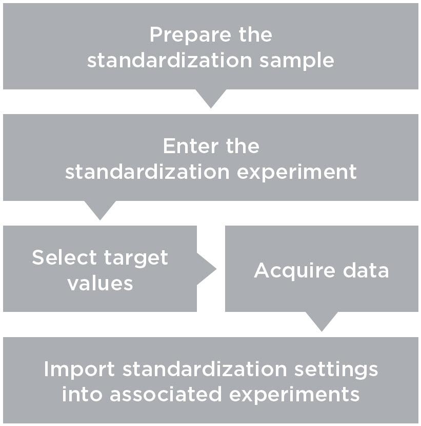 DxFLEX Standardization