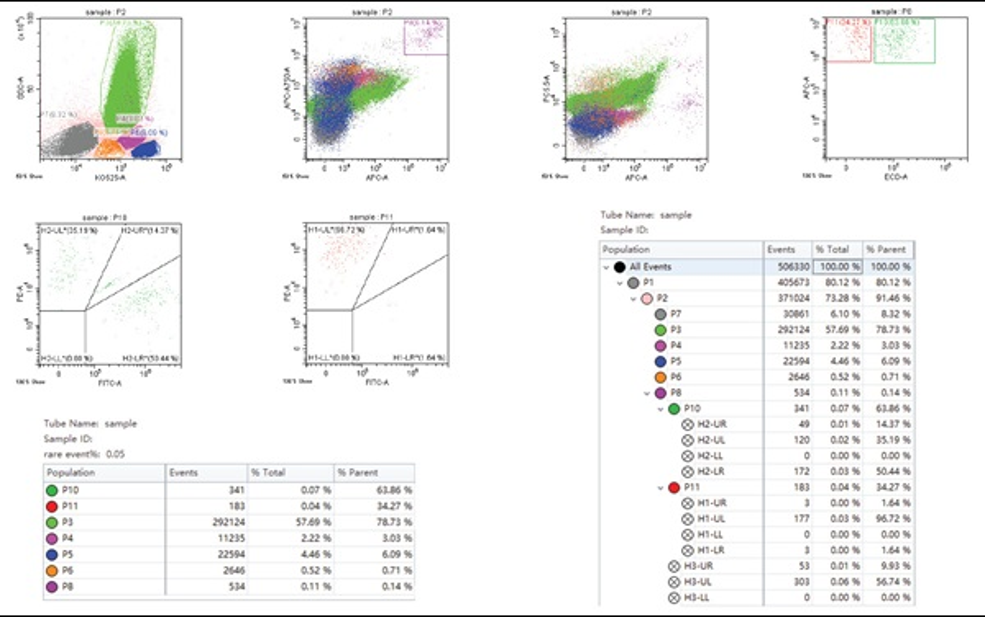 DxFLEX Flow Cytometer Sample Data