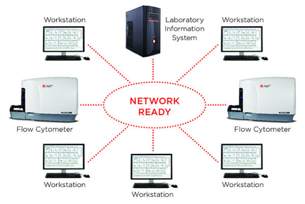 Navios LIS Middleware Connectivity