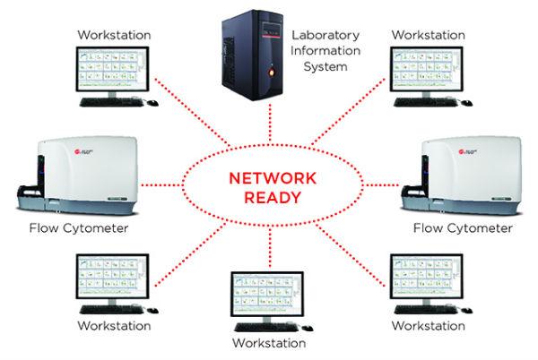 ConnectivitéSIL et de logiciels intermédiaires Navios