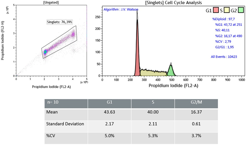 Performance data from Cell Cycle Kit