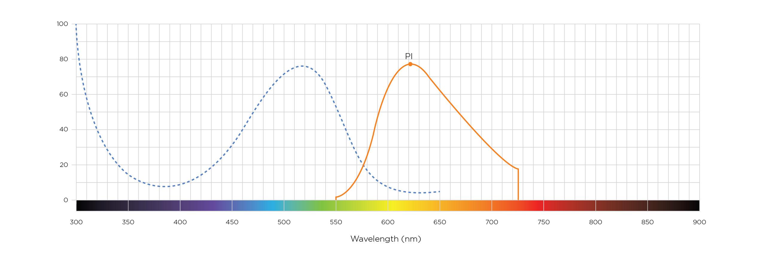 Спектр возбуждения и излучение йодида пропидия