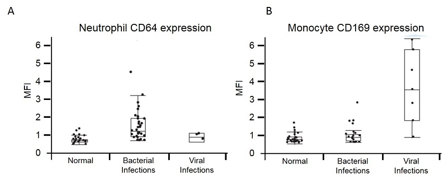 Comparing three groups, normal, bacterial infection, and viral infection, for expression of CD64 on neutrophils and CD169 on monocytes