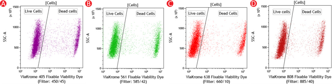 Typical Cell Line Staining ViaKrome Fixable Viability Dyes