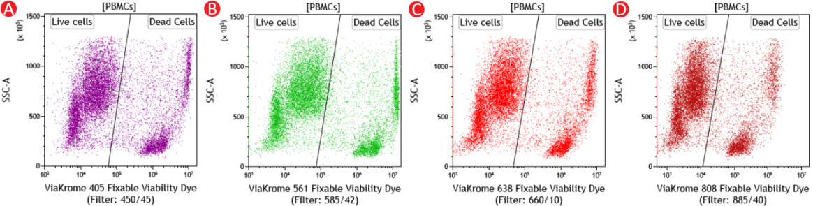 Typical PBMC Staining ViaKrome Fixable Viability Dyes