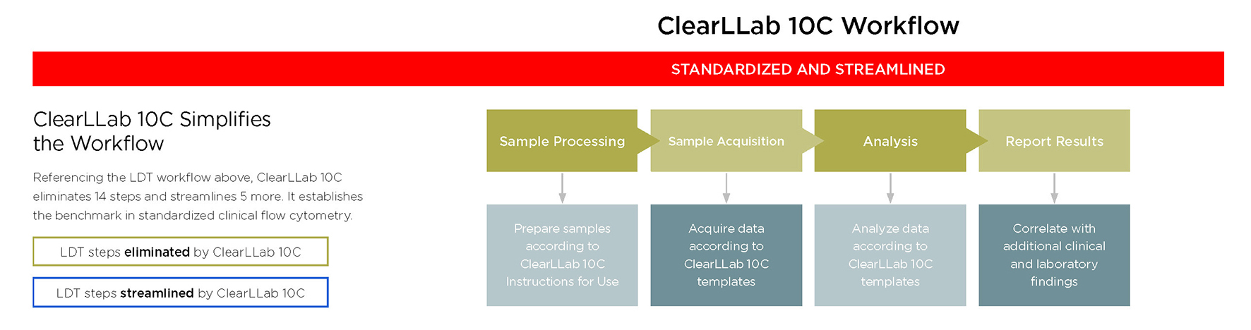ClearLLab 10C Workflow