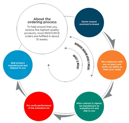 Contract Manufacturing Services Ordering Process
