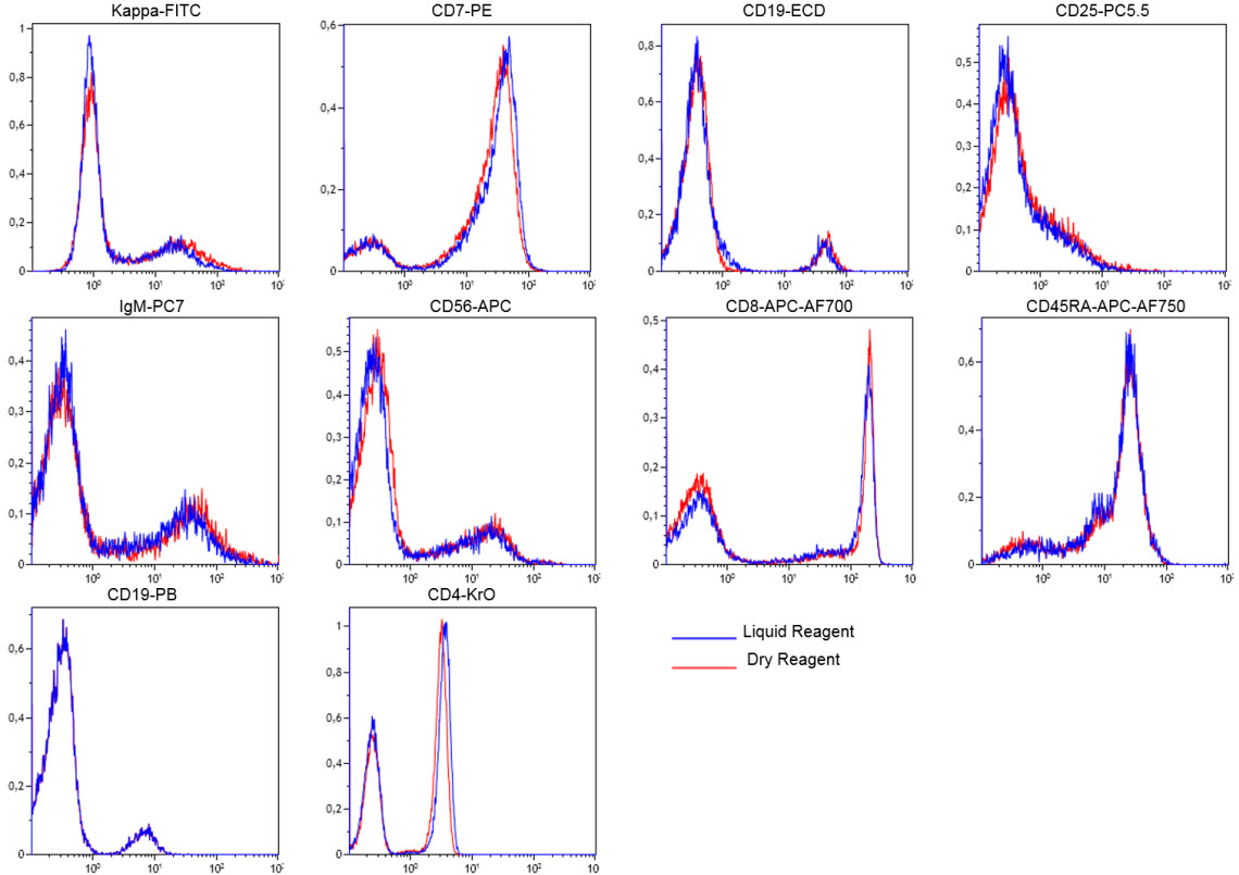 Comparison of staining used liquid antibodies versus dry antibodies in a multicolor panel