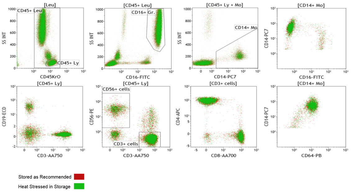 Comparison of staining using heat stressed dry reagents