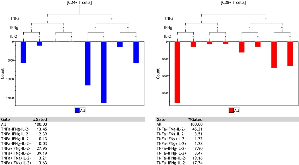Kaluza Analysis Tree Plot comparing T cell populations in human blood