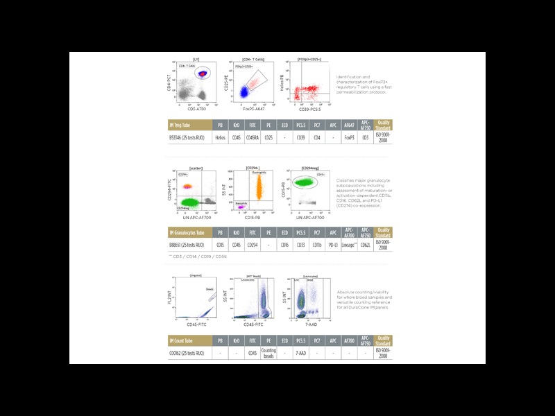 DURAClone IM flow cytometry reagents